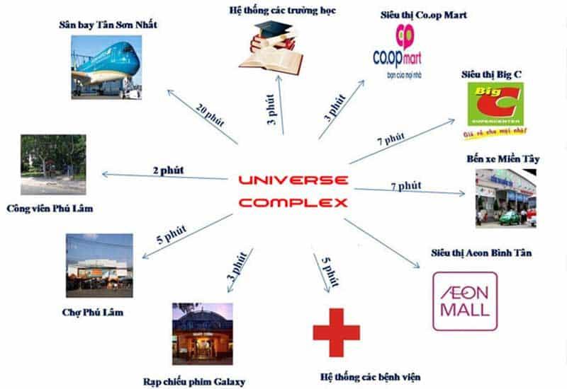 Liên kết vùng tại  Universe Complex