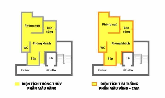 3-Dien-tich-thong-thuy-luon-nho-hon-dien-tich-tim-tuong