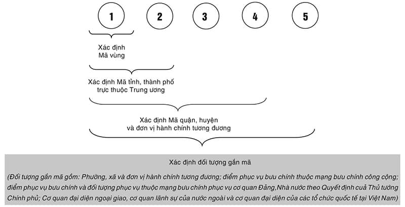 Cấu trúc Vietnam zip code có 5 chữ số